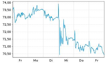 Chart HUGO BOSS AG - 1 Woche