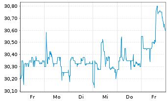 Chart Deutsche Beteiligungs AG - 1 Woche