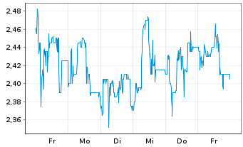 Chart Medigene AG - 1 Woche