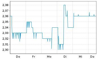 Chart WCM Beteil.u.Grundbesitz AG - 1 Woche
