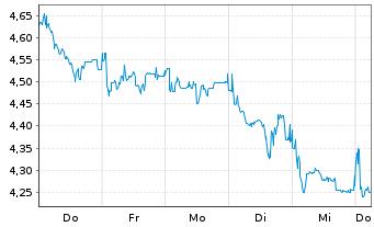 Chart DIC Asset AG - 1 Woche