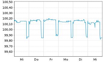 Chart Allianz SE FLR-Med.Ter.Nts.v.13(23/unb.) - 1 Woche