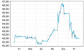Chart CompuGroup Medical SE &Co.KGaA - 1 Woche
