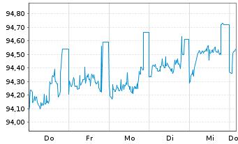 Chart Allianz SE FLR-Sub.MTN.v.2017(2027/2047) - 1 Woche