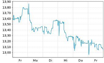 Chart Aumann AG - 1 Woche