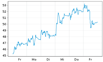 Chart Delivery Hero AG - 1 Woche