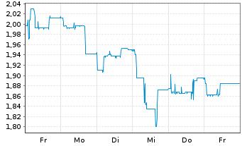 Chart Voltabox AG - 1 Woche