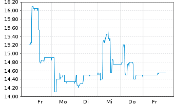 Chart Noratis AG - 1 Woche