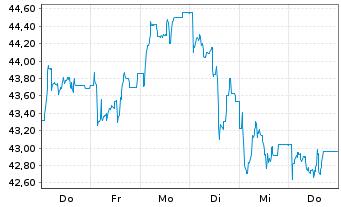 Chart Dermapharm Holding SE - 1 Woche