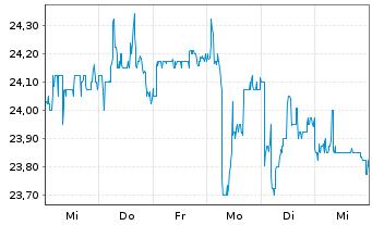 Chart Allgeier SE - 1 Woche
