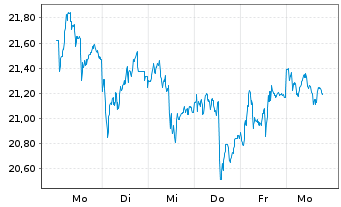 Chart JENOPTIK AG - 1 Woche
