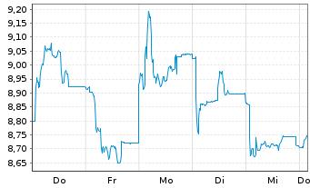 Chart SYNLAB AG - 1 Woche