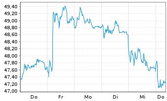 Chart BASF SE - 1 Woche