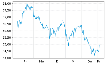 Chart Bayer AG - 1 Woche