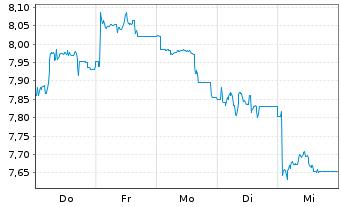 Chart METRO AG - 1 Woche