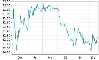 Chart DWS Group GmbH & Co. KGaA - 1 Woche