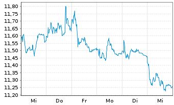 Chart E.ON SE - 1 Woche