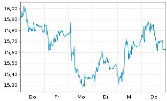 Chart Siemens Energy AG - 1 Woche