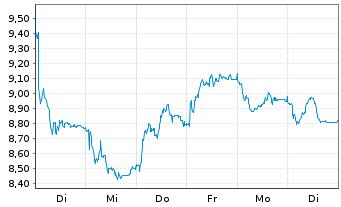 Chart flatexDEGIRO AG - 1 Woche