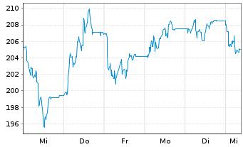 Chart Hapag-Lloyd AG - 1 Woche