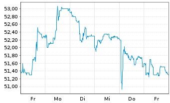 Chart JOST Werke AG - 1 Woche