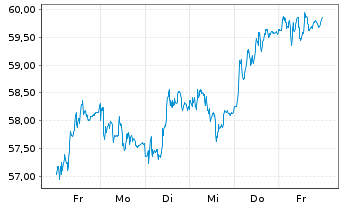 Chart Knorr-Bremse AG - 1 Woche