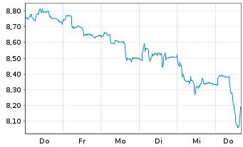 Chart Klöckner & Co SE - 1 Woche