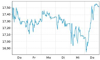 Chart K+S Aktiengesellschaft - 1 Woche