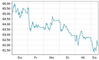 Chart LEG Immobilien AG - 1 Woche