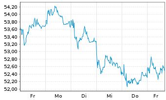 Chart Porsche Automobil Holding SE - 1 Woche
