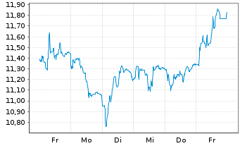 Chart PATRIZIA Immobilien AG - 1 Woche