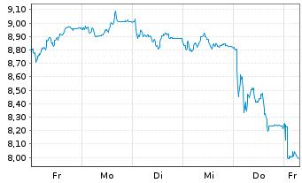 Chart ProSiebenSat.1 Media SE - 1 Woche