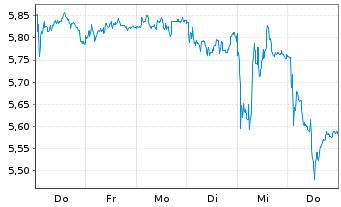 Chart Schaeffler AG VZ - 1 Woche