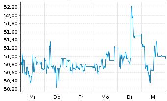 Chart STRATEC SE - 1 Woche