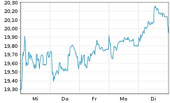 Chart TRATON SE - 1 Woche