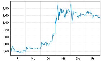 Chart Uniper SE - 1 Woche