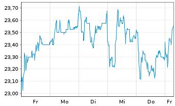 Chart Wacker Neuson SE - 1 Woche