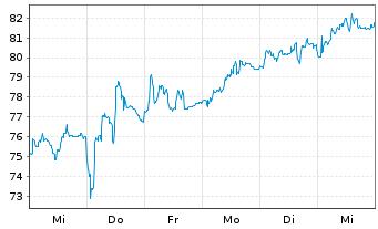 Chart Siltronic AG - 1 Woche