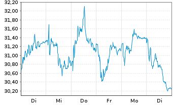Chart Zalando SE - 1 Woche
