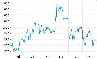Chart A.P.Moeller-Mærsk A/S B - 1 Woche