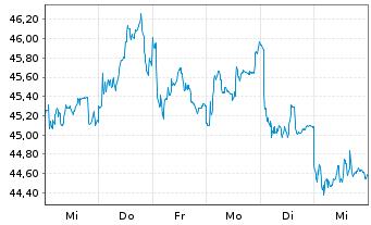 Chart Novozymes A/S - 1 Woche