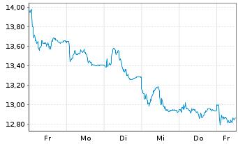 Chart Ambu A/S - 1 Woche