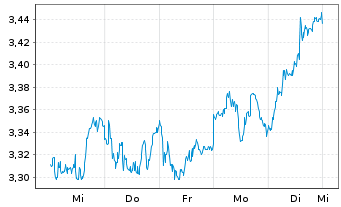 Chart Atresmedia Corp.d.Medio.d.Com. - 1 Woche