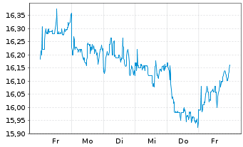 Chart Ebro Foods S.A. - 1 Woche
