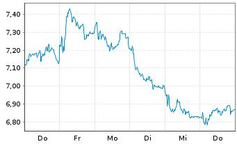 Chart Banco Bilbao Viz.Argent.(BBVA) - 1 Woche