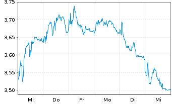 Chart BCO Santander Centr.Hispano SA - 1 Woche