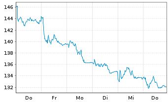 Chart Acciona S.A. - 1 Woche