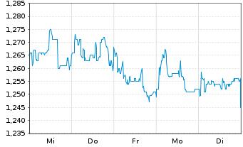 Chart Audax Renovables S.A. - 1 Woche