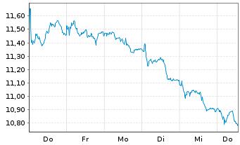 Chart Iberdrola S.A. - 1 Woche