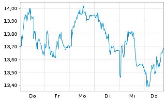 Chart Repsol S.A. - 1 Woche